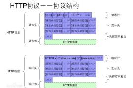 几张趣图助你理解HTTP状态码~