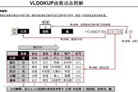 电子档Excel中vlookup函数的使用方法(图解详细说明)