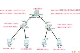 在思科三层交换机上配置DHCP,不同网段/VLAN间互通
