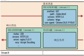 一文读懂HTTP/2 及 HTTP/3特性