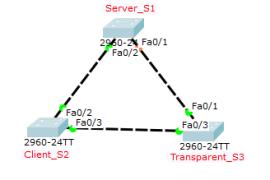 Cisco思科模拟器上配置交换机VTP&检验三种模式区别!