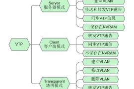 Cisco思科交换机VTP协议&三种模式区别?