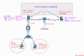 EVE-NG模拟器实验系列之小型局域网搭建(DHCP+Apache+DNS+NAPT)