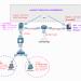 EVE-NG瞎搞实验系列之小型局域网搭建(DHCP+Apache+DNS+NAPT)